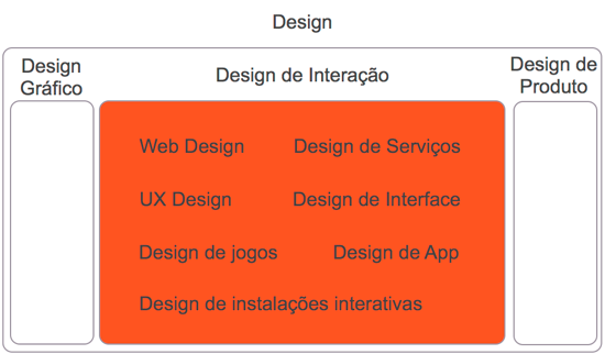 Design interacao area academica
