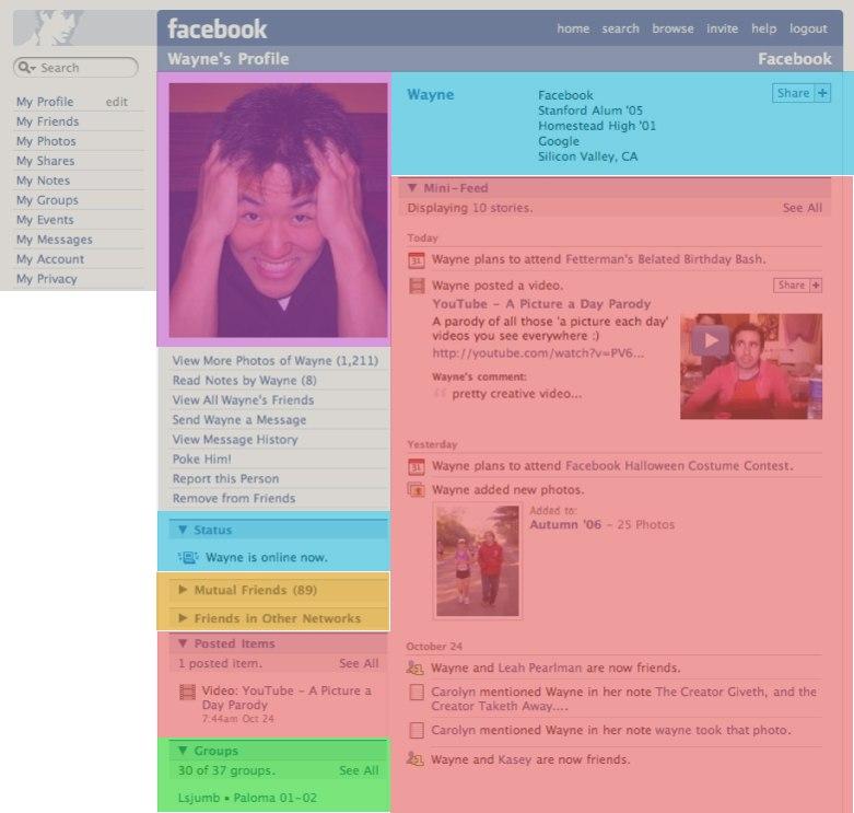 Facebook2006 analisada