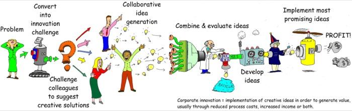Innovation process big