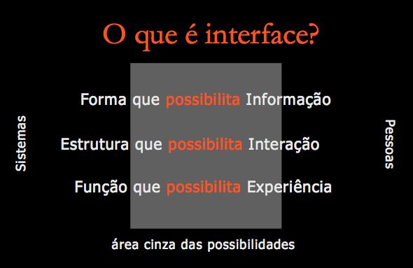 Modelo interface