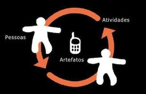 Atividade social como base de projetos de interação