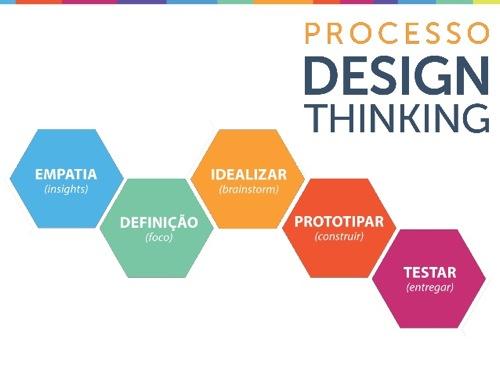 Momento design thinking 6 638