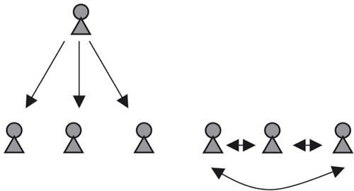 Vertical and horizonal comm