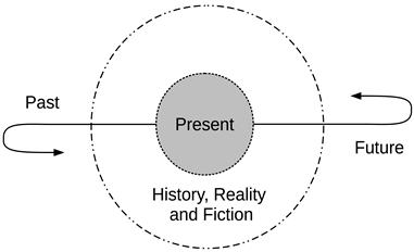 figure2-dialetichistory