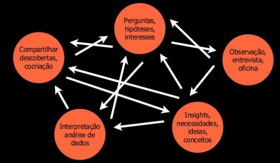 Design Expansivo: uma abordagem para pesquisar contradições em design