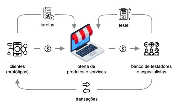 Fluxo operacional de testes de usabilidade remotos em um marketplace de UX