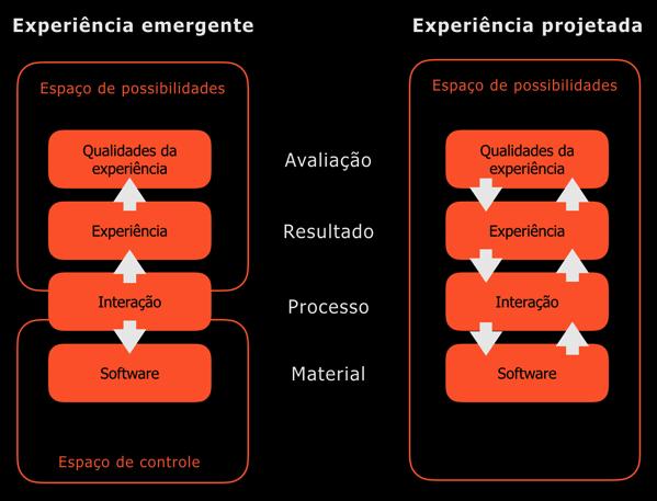 Projeto Possibilístico para as Qualidades da Experiência do Usuário