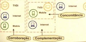 Serviços de governo com mídias integradas