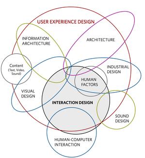As disciplinas de UX, segundo Dan Saffer