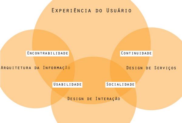 Experiencia usuario