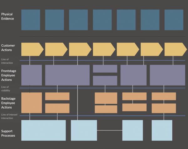Service blueprint: a planta baixa do design de serviços