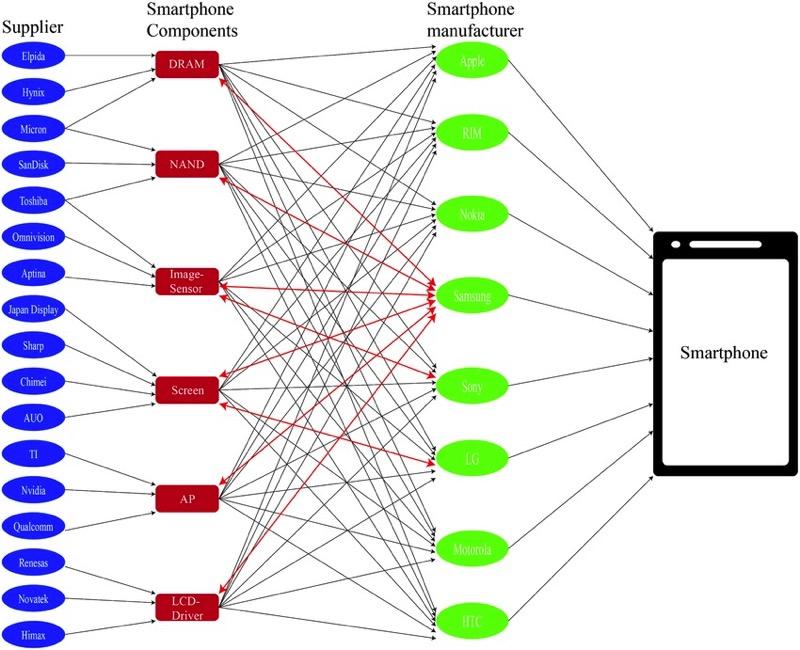 Smartphone supply chain network