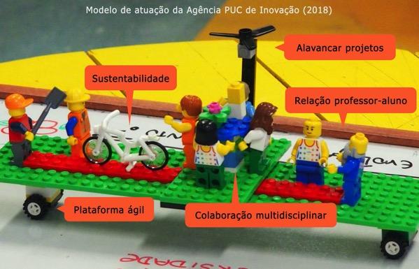 Agencia puc lego serious play