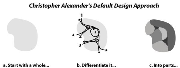 Alexander differenciation