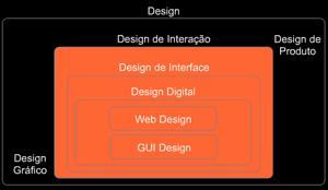 O que pode ser Design de Interação?