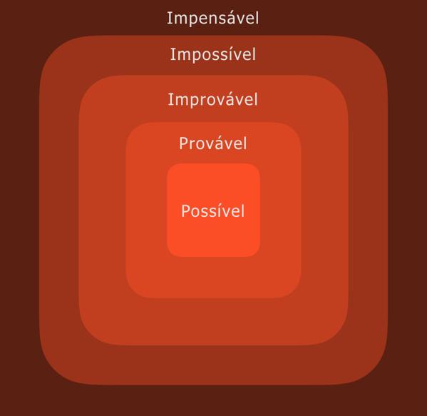 Design Prospectivo e o Novo Possível