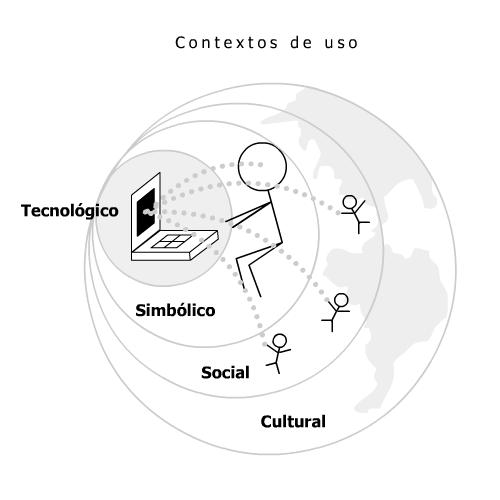 contextos_design_interacao.png