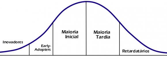 curva-adocao-tecnologia.jpg