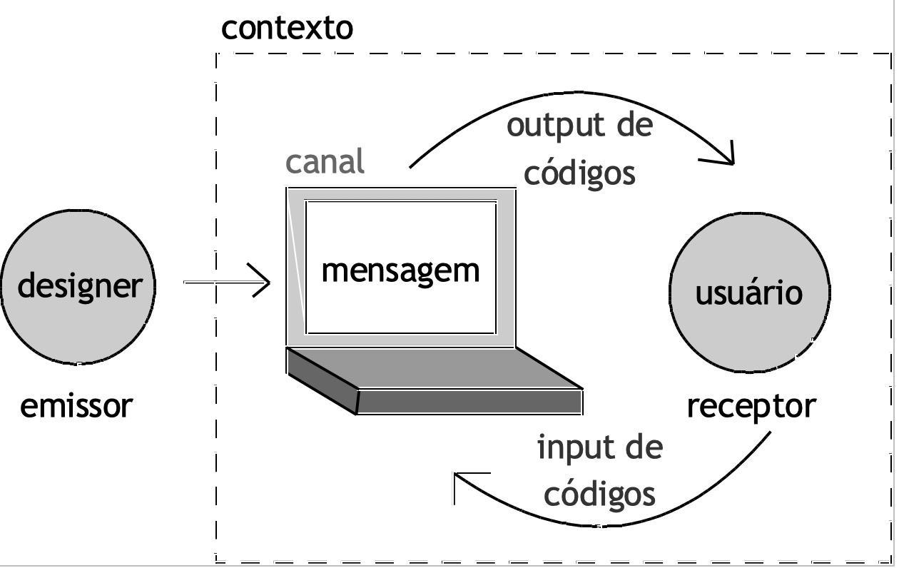 Rituais e tarefas: uma aproximação rumo à unidade entre linguagem e ação no Design de Interação