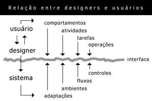 Relação entre designers e usuários