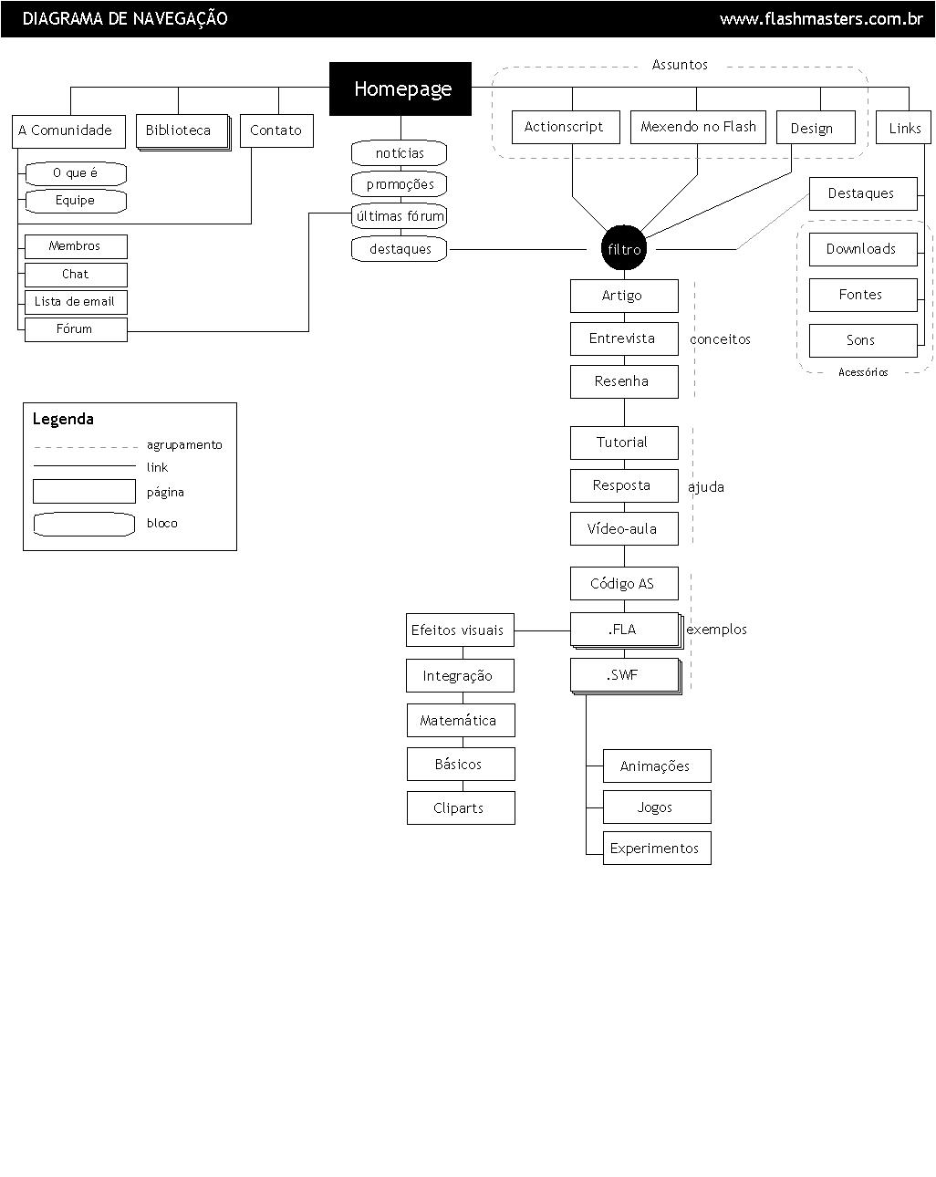 Arquitetura Da Informação Usabilidoido