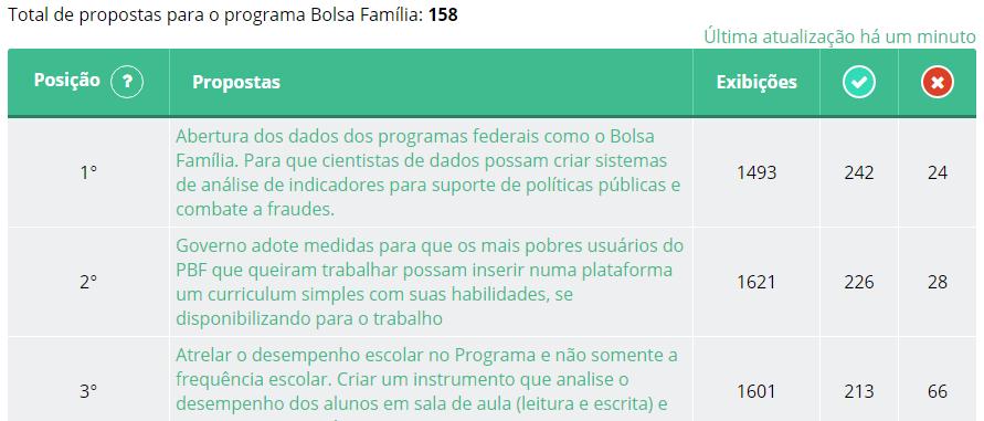 dialogabrasil_bolsa_familia.png