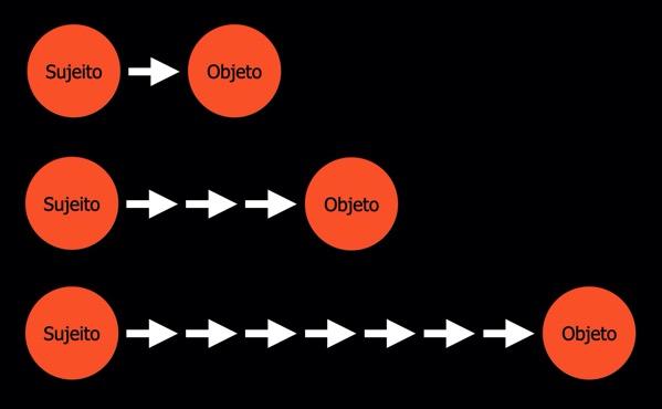 Distanciamento objetos motivos