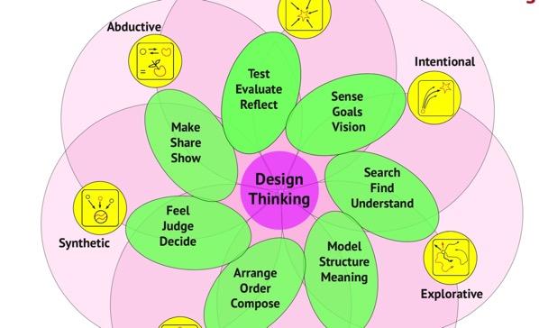 Design thinking e outros pensamentos projetuais