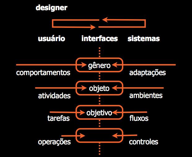 Esquema de design de interação