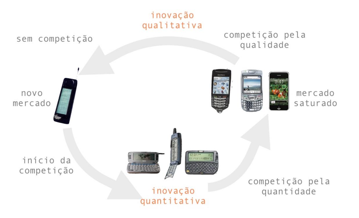 Evolução do Mercado de Tecnologia