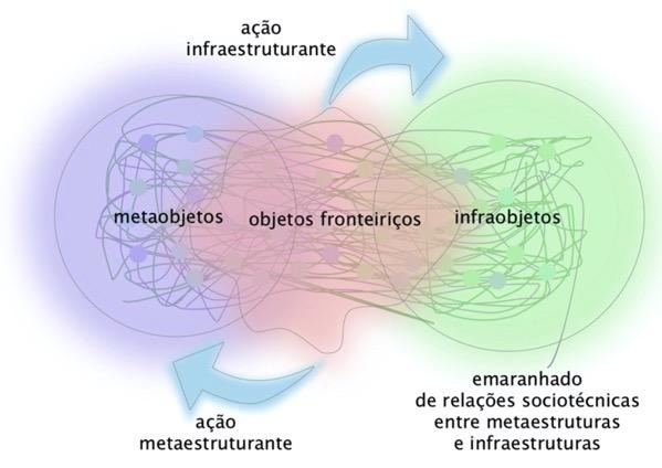 Do metaobjeto ao infraobjeto: analisando traços deixados por coletivos autogestionários em uma plataforma digital