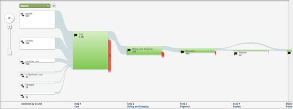 Mobile traffic goal flow