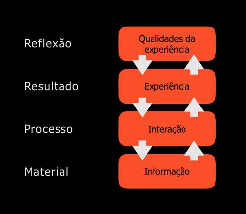 Modelos de qualidade da experiência do usuário