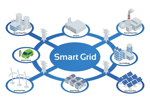 Design Expansivo na transição para Smart Grids