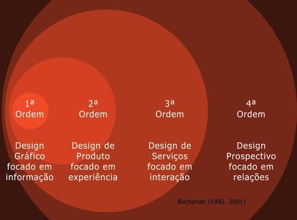 Prospectando futuros a partir do design
