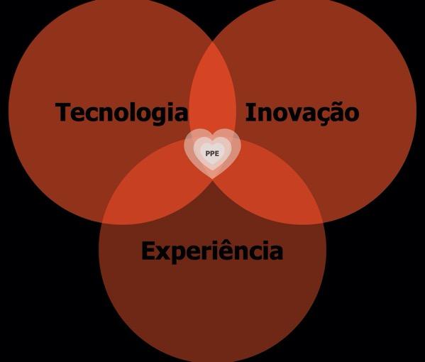 Pensamento Projetual em Engenharia e Design