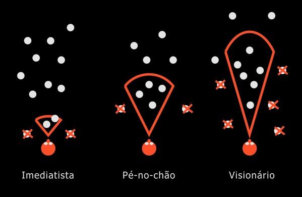 Perspectivas possibilidades