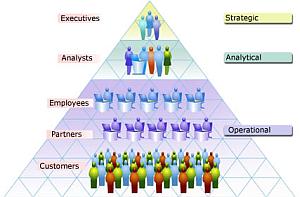 Arquitetura da Informação Estratégica