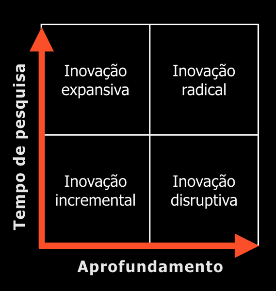 Tipos de inovacao
