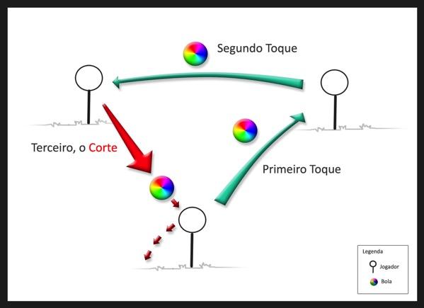 Tres corte diagrama