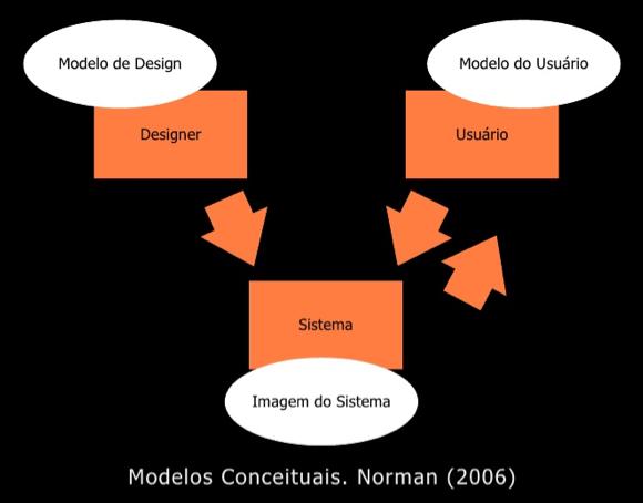 Modelos conceituais norman