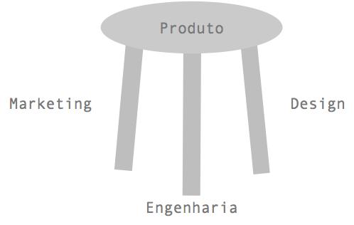 Tres pilares produto norman
